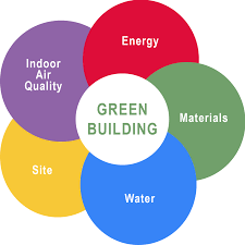 aspects-of-green-building