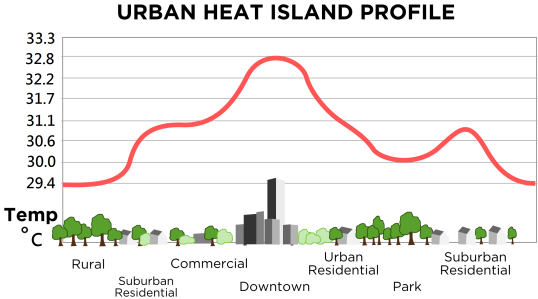 Urban_heat_island_(Celsius)